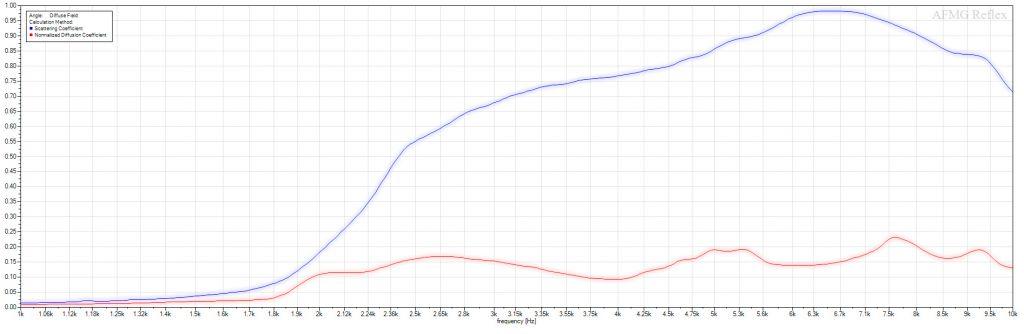GIK Scatter Plate Scattering Coefficients