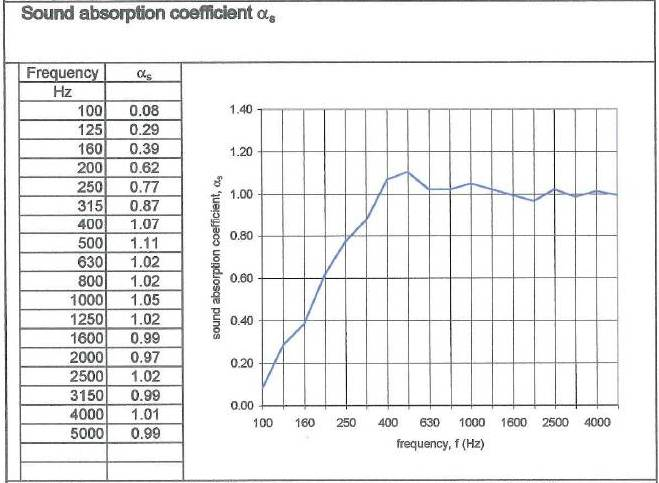 salford Spot Panel absorption coefficient